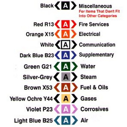 Diesel-Oil-Pipe-Labels
